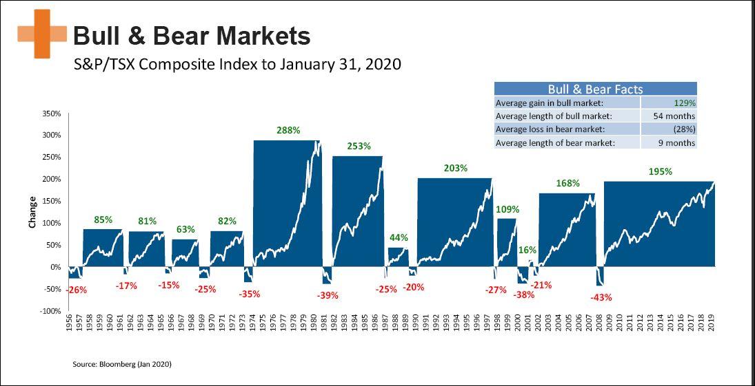 Bull & Bear Markets