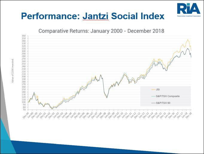 Jantzi Social Index has outperformed Jan 2000-Dec 2018